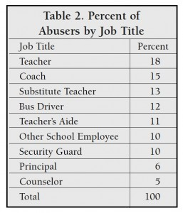 Educator sex abuse statistics